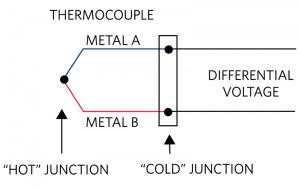 ترموکوپل(Thermocouple)، که به آن زوج حرارتی نیز گفته میشود، به پدیده ای در فیزیک گفته میشود که در آن با اتصال دو فلز الکتریکی ناهمگون با همدیگر بعد از گرم شدن محل اتصال تولید الکتریسیته میشود. برای تولید برق باید محل اتصال دو فلز را حرارت داد. در این صورت در دو سر دیگر که آزاد هستند (اصطلاحا سر سرد) برق تولید میشود. البته برقی که به این صورت تهیه میشود بسیار کم است. به این صورت که وقتی به محل اتصال این دو فلز حرارت داده شود، اختلاف پتانسیلی در دو سر این فلزها بوجود میآید. این اختلاف پتانسیل متناسب با میزان حرارت اعمال شدهاست و بنابراین با بررسی میزان ولتاژ خروجی میتوان درجه حرارت اعمال شده به ترموکوپل را تشخیص داد.