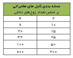 کابل مخابراتی دلتا1